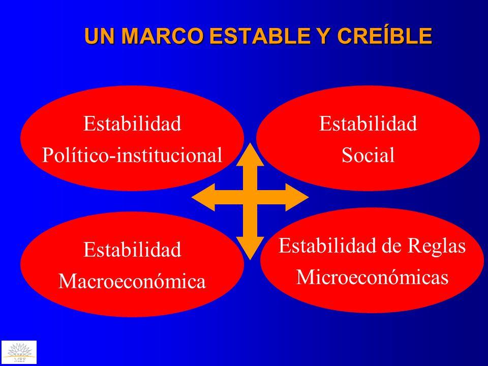 MEF CREDIBILIDAD COMO FACTOR CLAVE Consistencia Macroeconómica Manejo de la Deuda Pública Manejo fiscal prudente Política monetaria acorde Estrategia definida: perfil, costo, moneda y condicionamientos