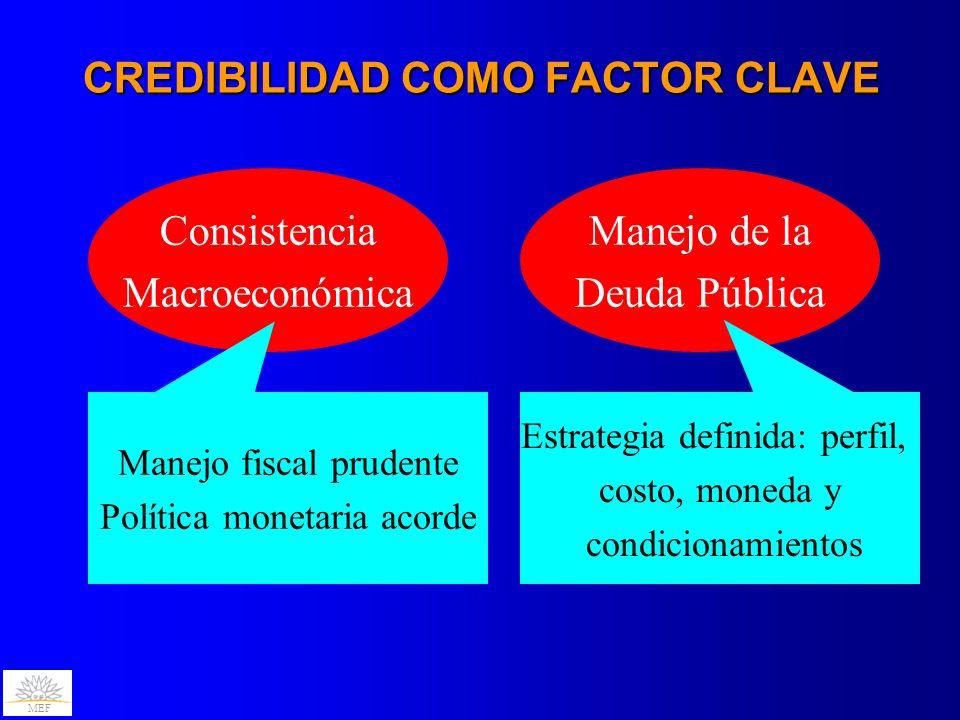 MEF CREDIBILIDAD COMO FACTOR CLAVE Consistencia Macroeconómica Manejo de la Deuda Pública Manejo fiscal prudente Política monetaria acorde Estrategia