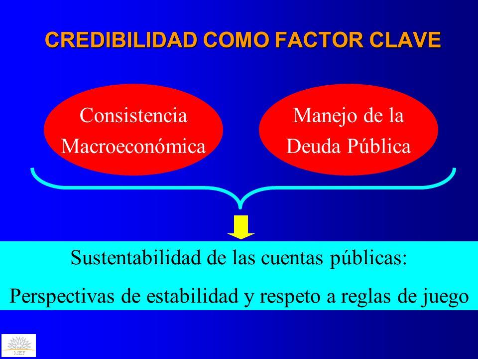 MEF CREDIBILIDAD COMO FACTOR CLAVE Consistencia Macroeconómica Manejo de la Deuda Pública Sustentabilidad de las cuentas públicas: Perspectivas de est