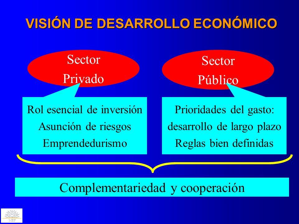 MEF VISIÓN DE DESARROLLO ECONÓMICO Sector Privado Sector Público Rol esencial de inversión Asunción de riesgos Emprendedurismo Prioridades del gasto: