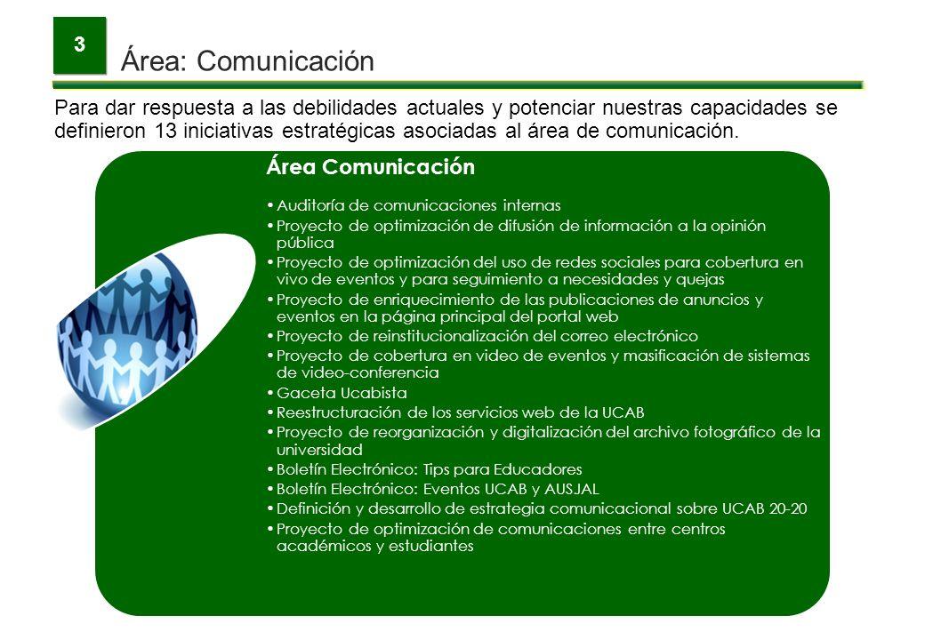 Área: Comunicación 3 Para dar respuesta a las debilidades actuales y potenciar nuestras capacidades se definieron 13 iniciativas estratégicas asociada
