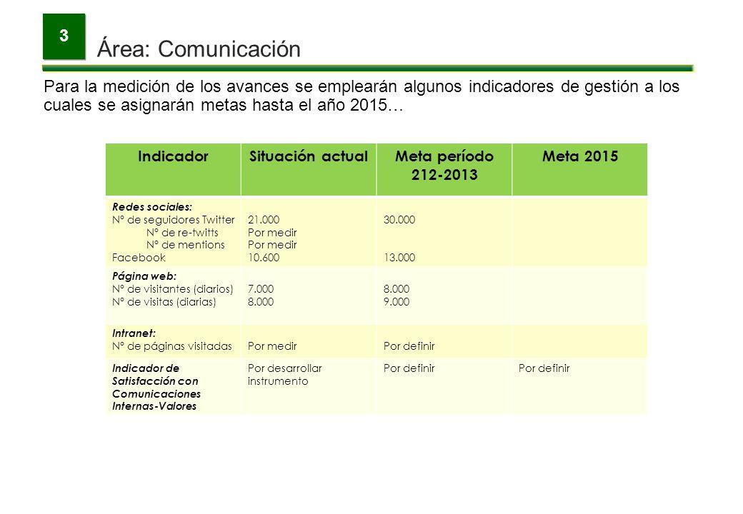Área: Comunicación 3 Para la medición de los avances se emplearán algunos indicadores de gestión a los cuales se asignarán metas hasta el año 2015… In