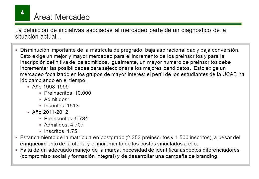 Área: Mercadeo 4 La definición de iniciativas asociadas al mercadeo parte de un diagnóstico de la situación actual… Disminución importante de la matrí