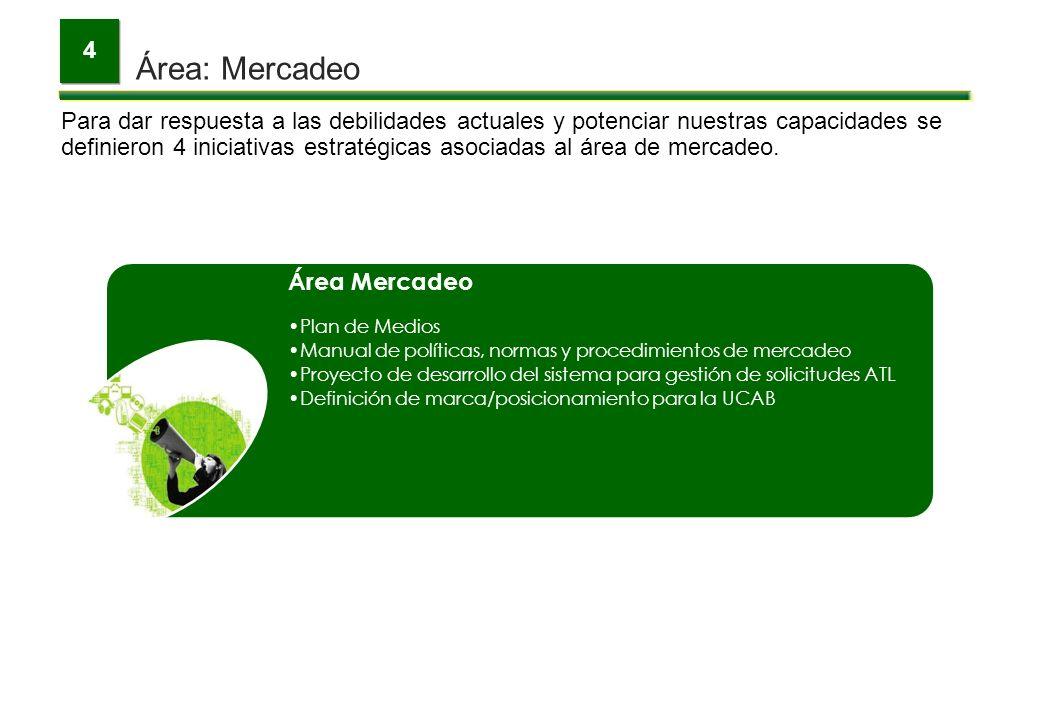 Área: Mercadeo 4 Para dar respuesta a las debilidades actuales y potenciar nuestras capacidades se definieron 4 iniciativas estratégicas asociadas al