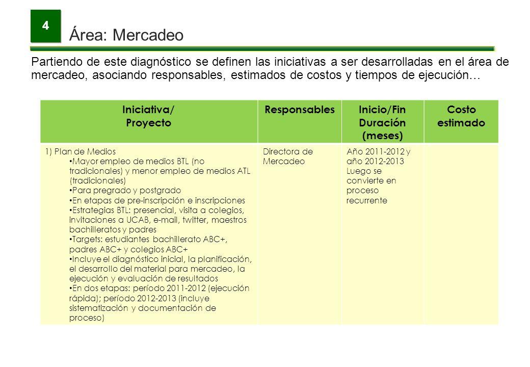 Área: Mercadeo 4 Partiendo de este diagnóstico se definen las iniciativas a ser desarrolladas en el área de mercadeo, asociando responsables, estimado