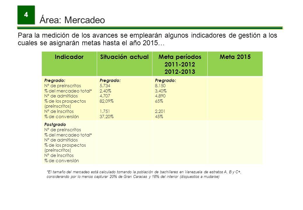 Área: Mercadeo 4 Para la medición de los avances se emplearán algunos indicadores de gestión a los cuales se asignarán metas hasta el año 2015… Indica