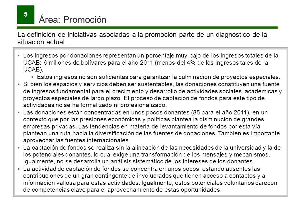 Área: Promoción 5 La definición de iniciativas asociadas a la promoción parte de un diagnóstico de la situación actual… Los ingresos por donaciones re
