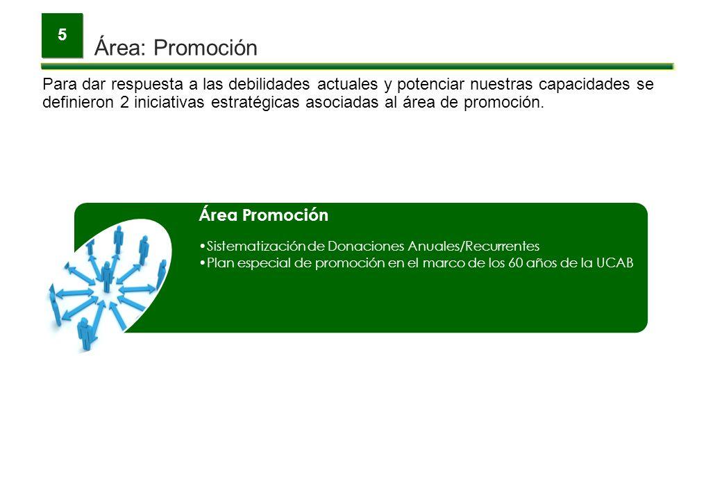 Área: Promoción 5 Para dar respuesta a las debilidades actuales y potenciar nuestras capacidades se definieron 2 iniciativas estratégicas asociadas al