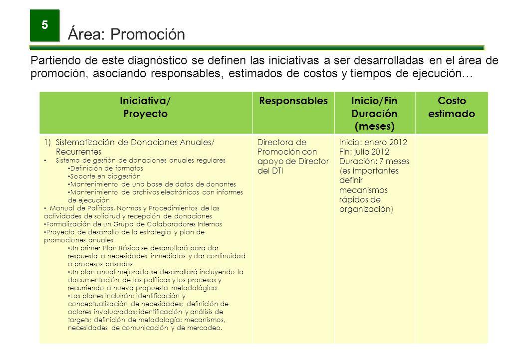 Área: Promoción 5 Partiendo de este diagnóstico se definen las iniciativas a ser desarrolladas en el área de promoción, asociando responsables, estima
