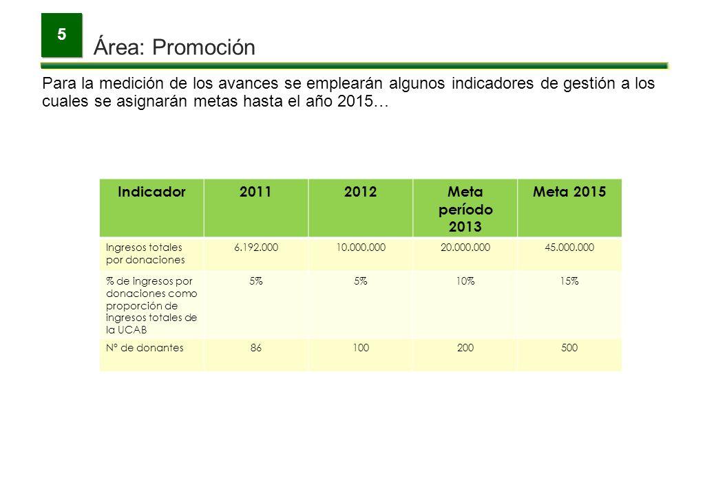 Área: Promoción 5 Para la medición de los avances se emplearán algunos indicadores de gestión a los cuales se asignarán metas hasta el año 2015… Indic