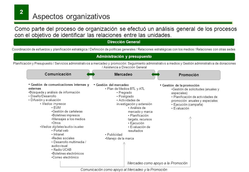 Aspectos organizativos 2 Como parte del proceso de organización se efectuó un análisis general de los procesos con el objetivo de identificar las rela