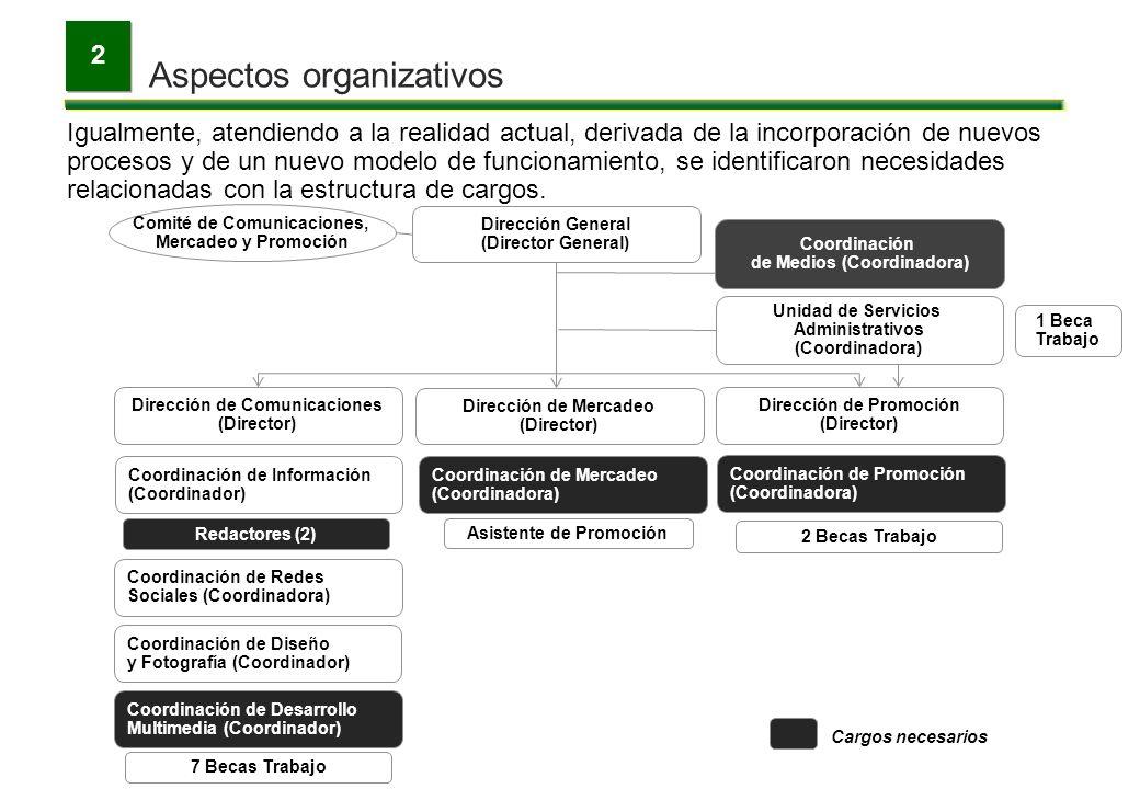 Aspectos organizativos 2 Igualmente, atendiendo a la realidad actual, derivada de la incorporación de nuevos procesos y de un nuevo modelo de funciona