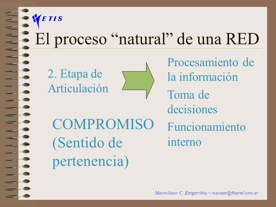 El proceso natural de una RED 1.