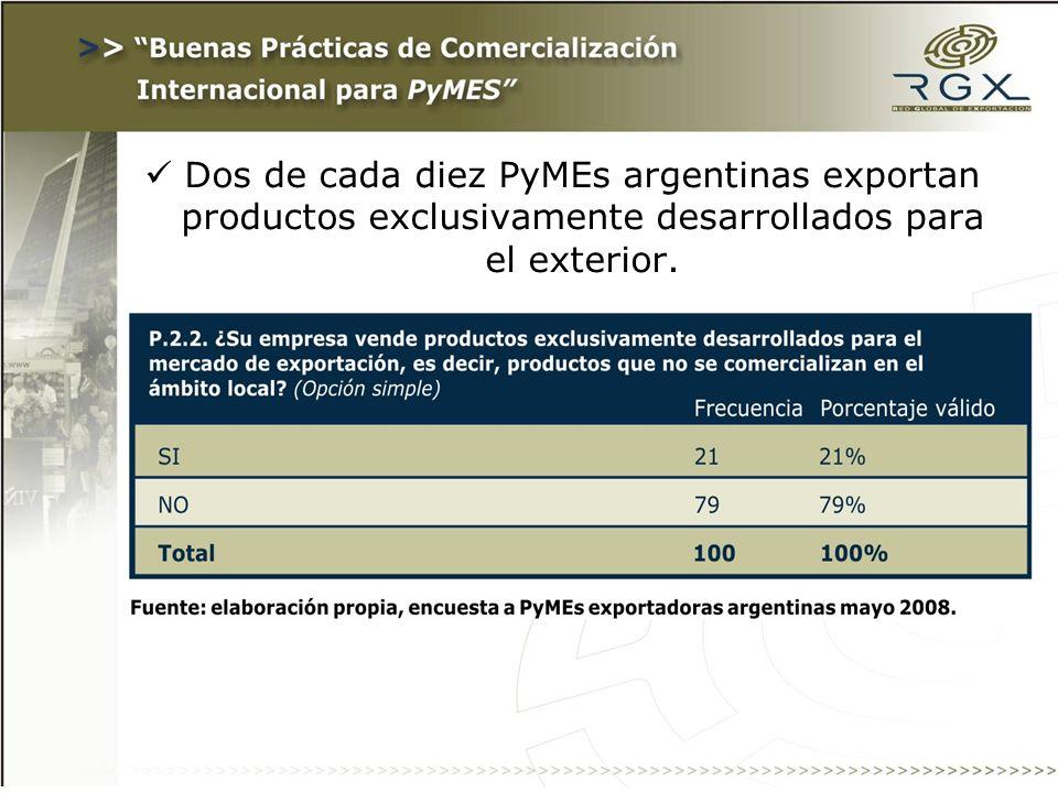 Dos de cada diez PyMEs argentinas exportan productos exclusivamente desarrollados para el exterior.