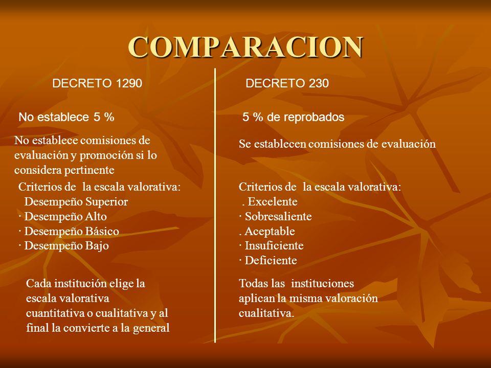 COMPARACION DECRETO 1290DECRETO 230 5 % de reprobadosNo establece 5 % No establece comisiones de evaluación y promoción si lo considera pertinente Se