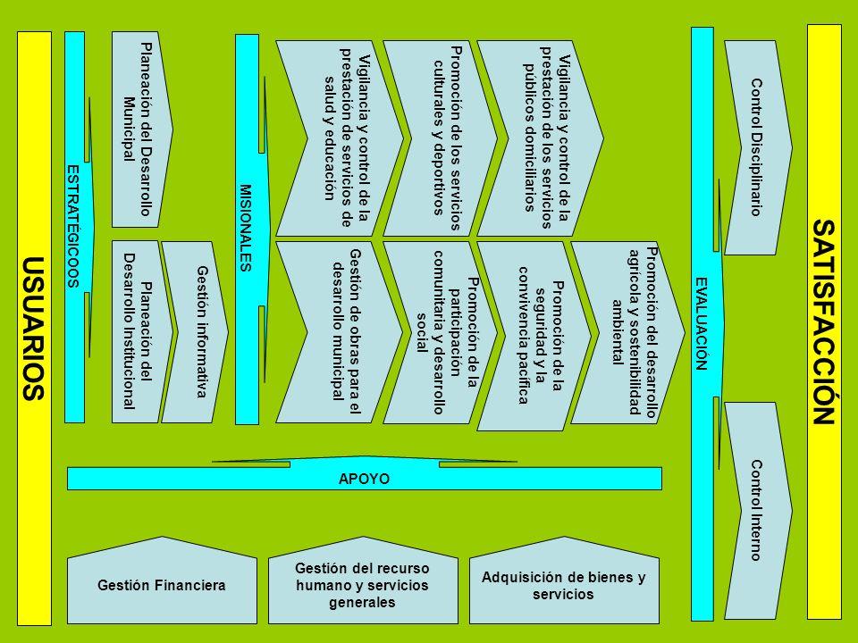 ESTRATÉGICOOS USUARIOS Planeación del Desarrollo Municipal Planeación del Desarrollo Institucional MISIONALES Vigilancia y control de la prestación de servicios de salud y educación Vigilancia y control de la prestación de los servicios públicos domiciliarios Gestión de obras para el desarrollo municipal Promoción de los servicios culturales y deportivos Promoción de la participación comunitaria y desarrollo social Promoción de la seguridad y la convivencia pacífica Promoción del desarrollo agrícola y sostenibilidad ambiental APOYO Gestión informativa EVALUACIÓN Control Interno Control Disciplinario SATISFACCIÓN Gestión Financiera Gestión del recurso humano y servicios generales Adquisición de bienes y servicios