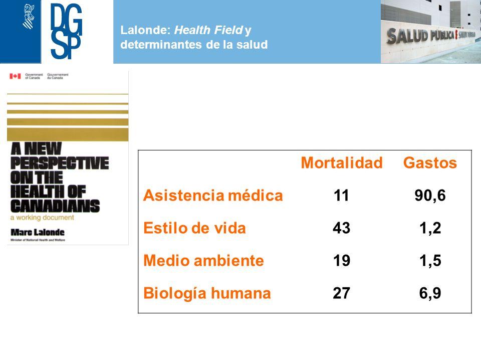 1 Lalonde: Health Field y determinantes de la salud MortalidadGastos Asistencia médica1190,6 Estilo de vida431,2 Medio ambiente191,5 Biología humana276,9