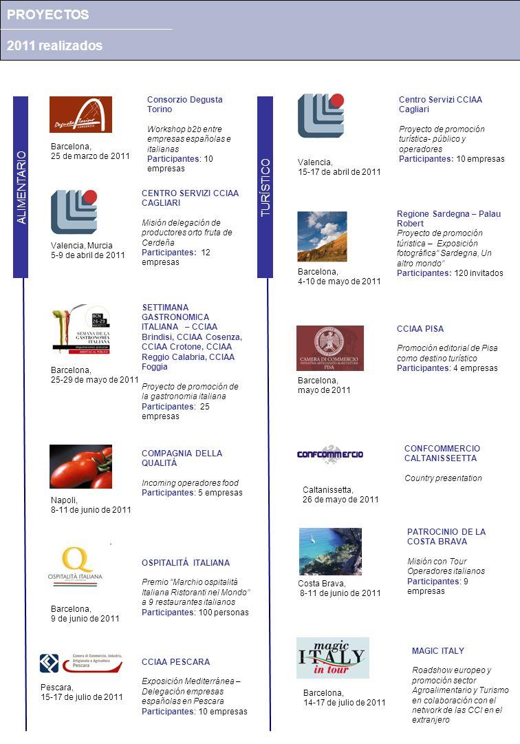 PROYECTOS 2011 realizados CCIAA CAGLIARI Visita Institucional Consorcio de la Zona Franca Participantes: 12 empresas Barcelona, 5-7 de junio de 2011 MULTISECTORIAL LANDBELL empresa de recogida, reciclaje y eliminación de residuos Seminario informativo, creación ddbb clientes potenciales Barcelona, 26 de mayo de 2011