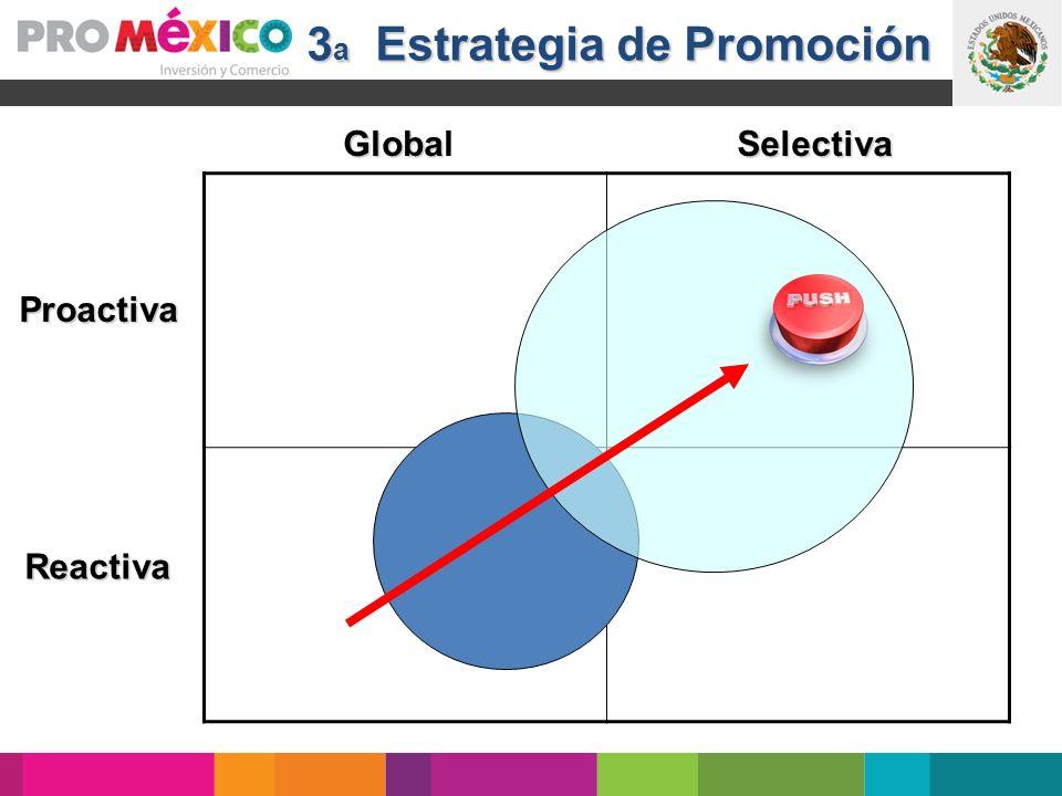 Exploración de Mercado y Exportación recurrente Internacionalización Formación para exportar 3 a Estrategia de Promoción Proactiva Reactiva Globa Glob