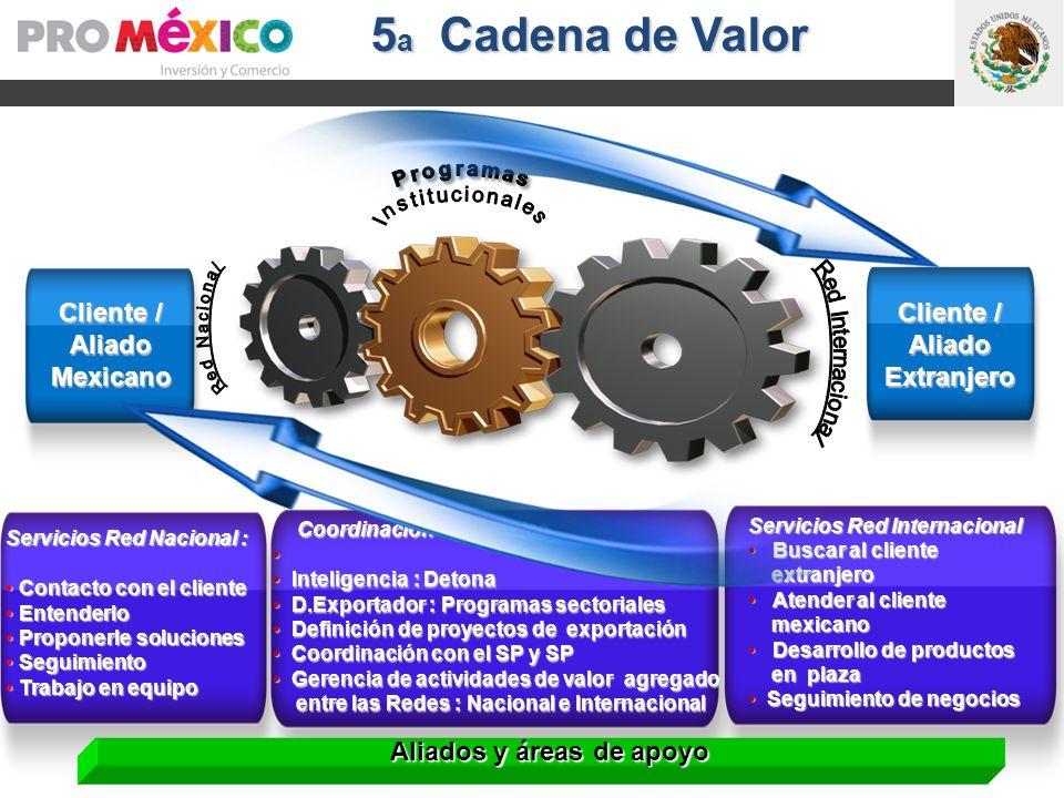 Exploración de Mercado y Exportación recurrente Internacionalización Formación para exportar 5 a Cadena de Valor Cliente / AliadoMexicano Servicios Re