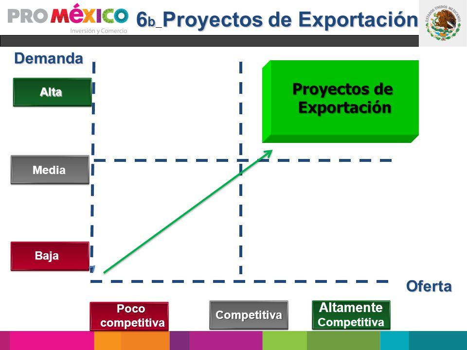 6 b Proyectos de Exportación Demanda Oferta Alta Media Baja Oferta Pococompetitiva Competitiva Altamente Competitiva Proyectos de Exportación