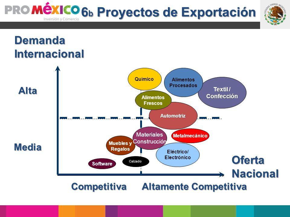 6 b Proyectos de Exportación DemandaInternacional OfertaNacional Altamente Competitiva Competitiva Automotríz Textil / Confección Muebles y Regalos So