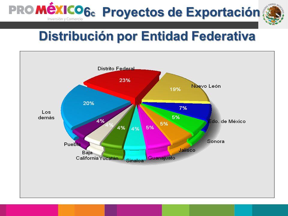 Distribución por Entidad Federativa 6 c Proyectos de Exportación