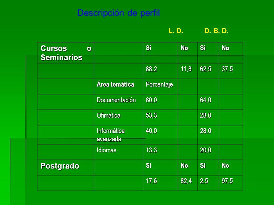 Descripción de perfil L. D.D. B. D. Cursos o Seminarios SiNoSiNo 88,211,862,537,5 Área temática Porcentaje Documentación80,064,0 Ofimática53,328,0 Inf