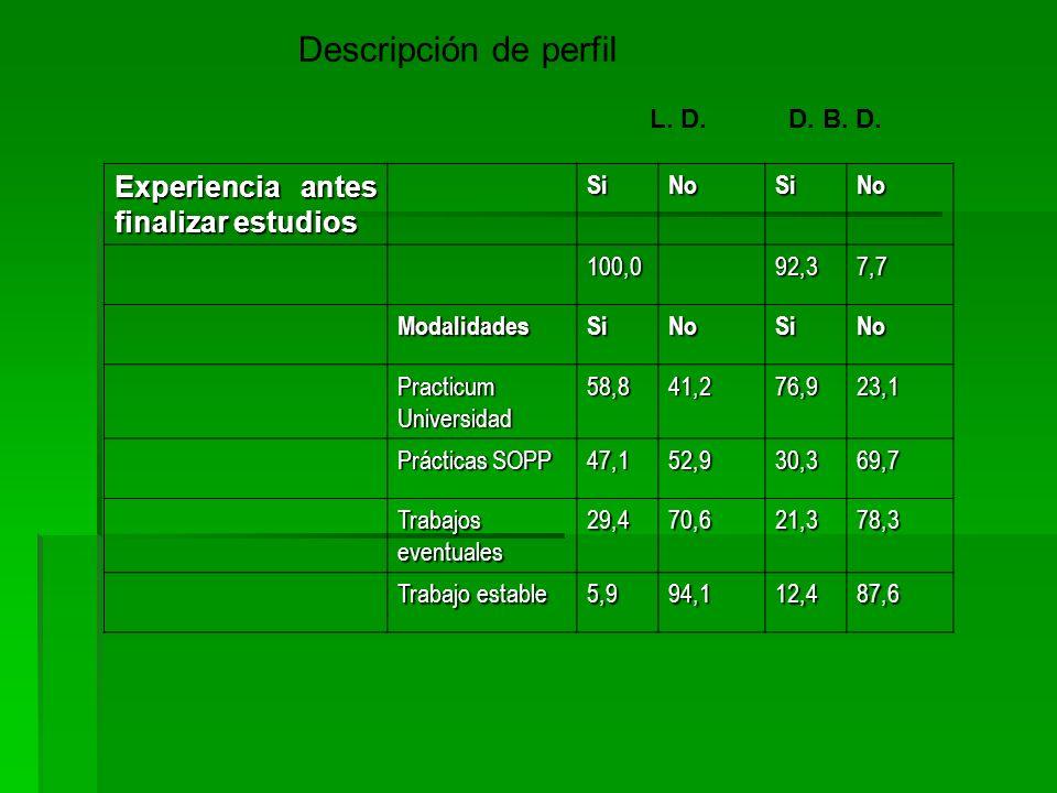 Descripción de perfil L. D.D. B. D. Experiencia antes finalizar estudios SiNoSiNo 100,092,37,7 ModalidadesSiNoSiNo Practicum Universidad 58,841,276,92