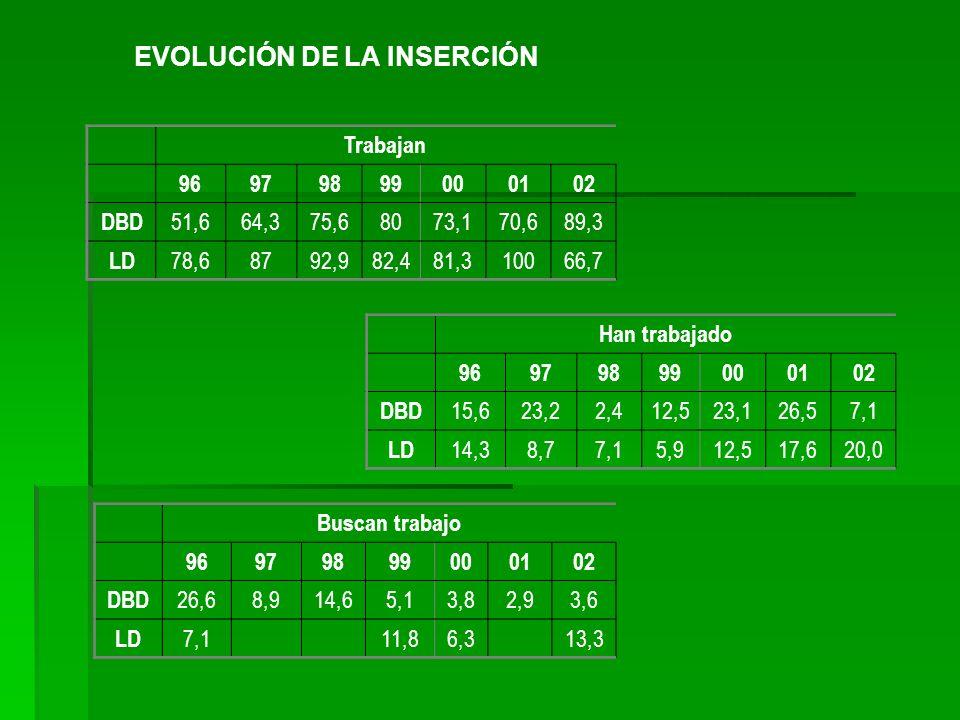 EVOLUCIÓN DE LA INSERCIÓN Trabajan 96979899000102 DBD 51,664,375,68073,170,689,3 LD 78,68792,982,481,310066,7 Han trabajado 96979899000102 DBD 15,623,