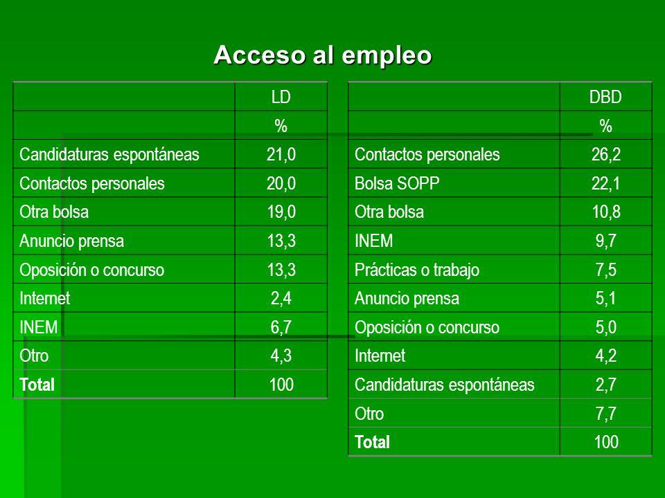 Acceso al empleo LD % Candidaturas espontáneas21,0 Contactos personales20,0 Otra bolsa19,0 Anuncio prensa13,3 Oposición o concurso13,3 Internet2,4 INE