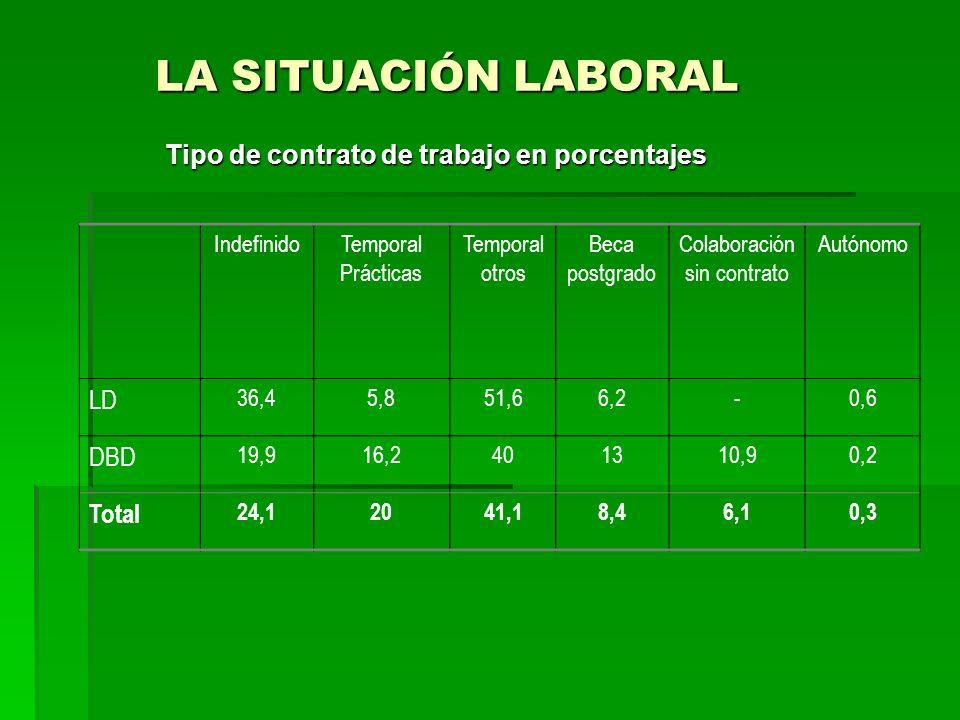 LA SITUACIÓN LABORAL LA SITUACIÓN LABORAL Tipo de contrato de trabajo en porcentajes IndefinidoTemporal Prácticas Temporal otros Beca postgrado Colabo