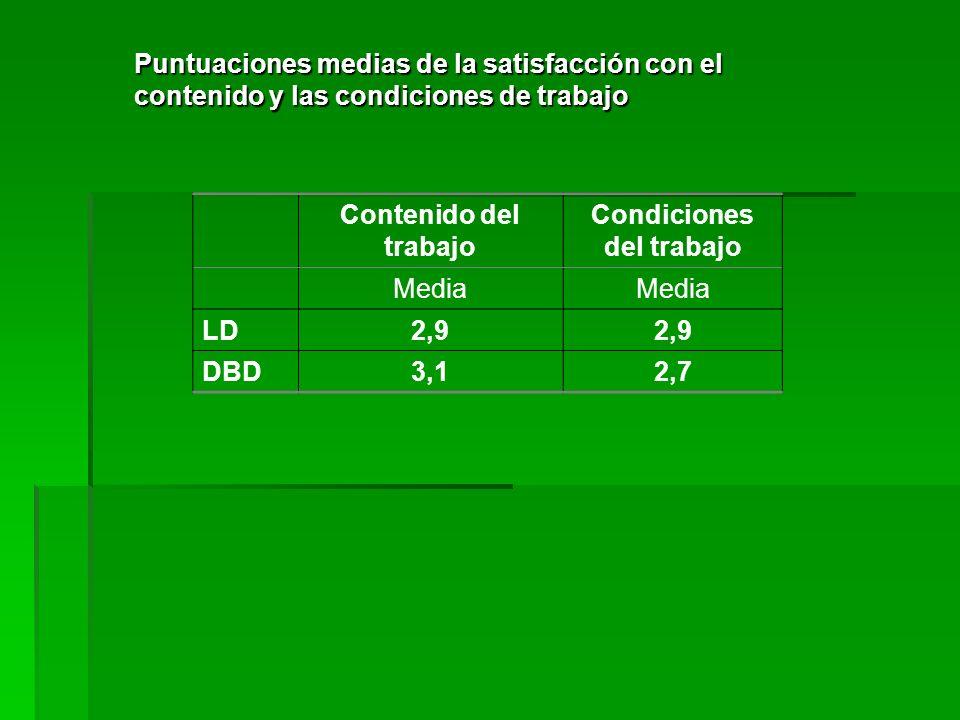 Contenido del trabajo Condiciones del trabajo Media LD2,9 DBD3,12,7 Puntuaciones medias de la satisfacción con el contenido y las condiciones de traba