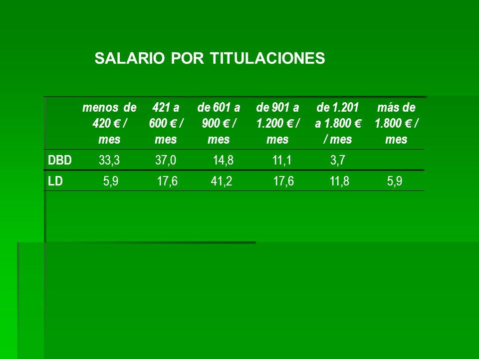 SALARIO POR TITULACIONES menos de 420 / mes 421 a 600 / mes de 601 a 900 / mes de 901 a 1.200 / mes de 1.201 a 1.800 / mes más de 1.800 / mes DBD 33,3