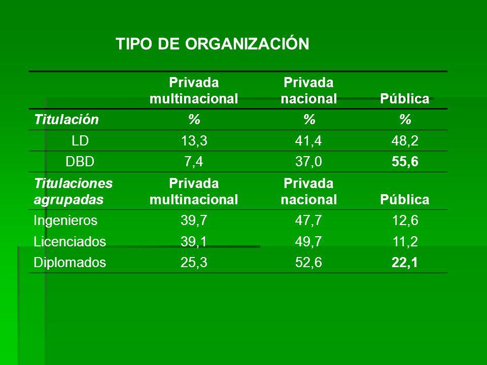 TIPO DE ORGANIZACIÓN Privada multinacional Privada nacionalPública Titulación%% LD13,341,448,2 DBD7,437,055,6 Titulaciones agrupadas Privada multinaci