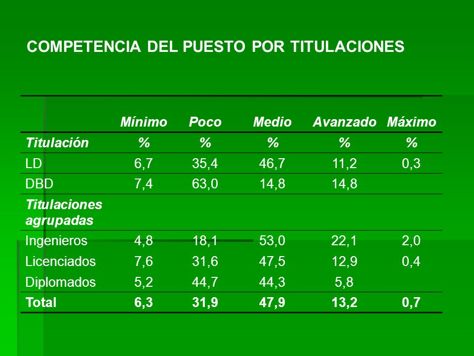 COMPETENCIA DEL PUESTO POR TITULACIONES MínimoPocoMedioAvanzadoMáximo Titulación%%% LD6,735,446,711,20,3 DBD7,463,014,8 Titulaciones agrupadas Ingenie