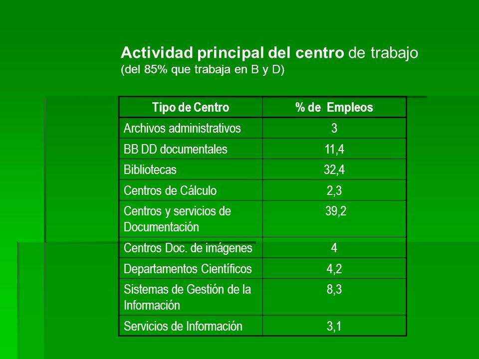 Actividad principal del centro de trabajo (del 85% que trabaja en B y D) Tipo de Centro% de Empleos Archivos administrativos3 BB DD documentales11,4 B