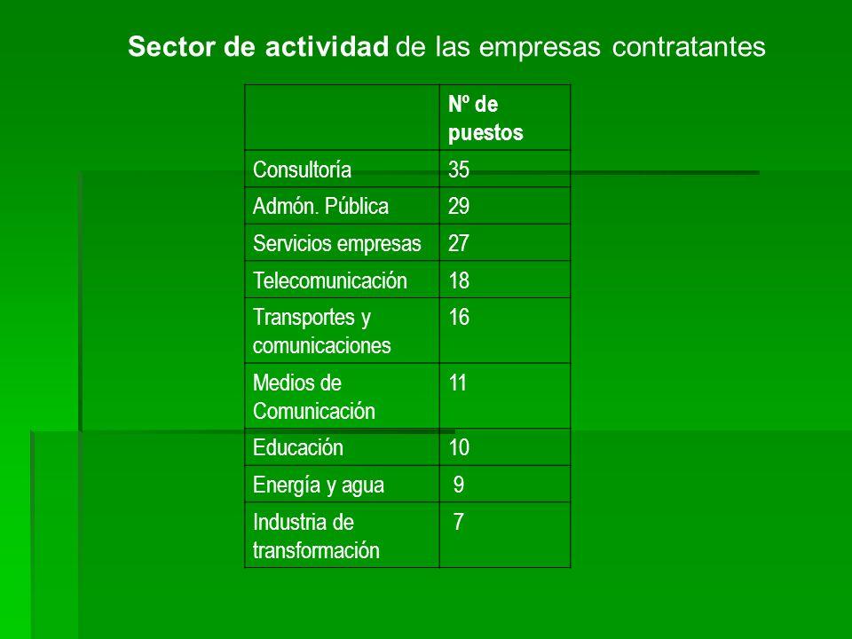 Sector de actividad de las empresas contratantes Nº de puestos Consultoría35 Admón. Pública29 Servicios empresas27 Telecomunicación18 Transportes y co