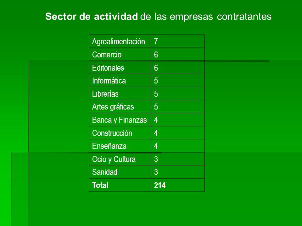 Sector de actividad de las empresas contratantes Agroalimentación7 Comercio6 Editoriales6 Informática5 Librerías5 Artes gráficas5 Banca y Finanzas4 Co
