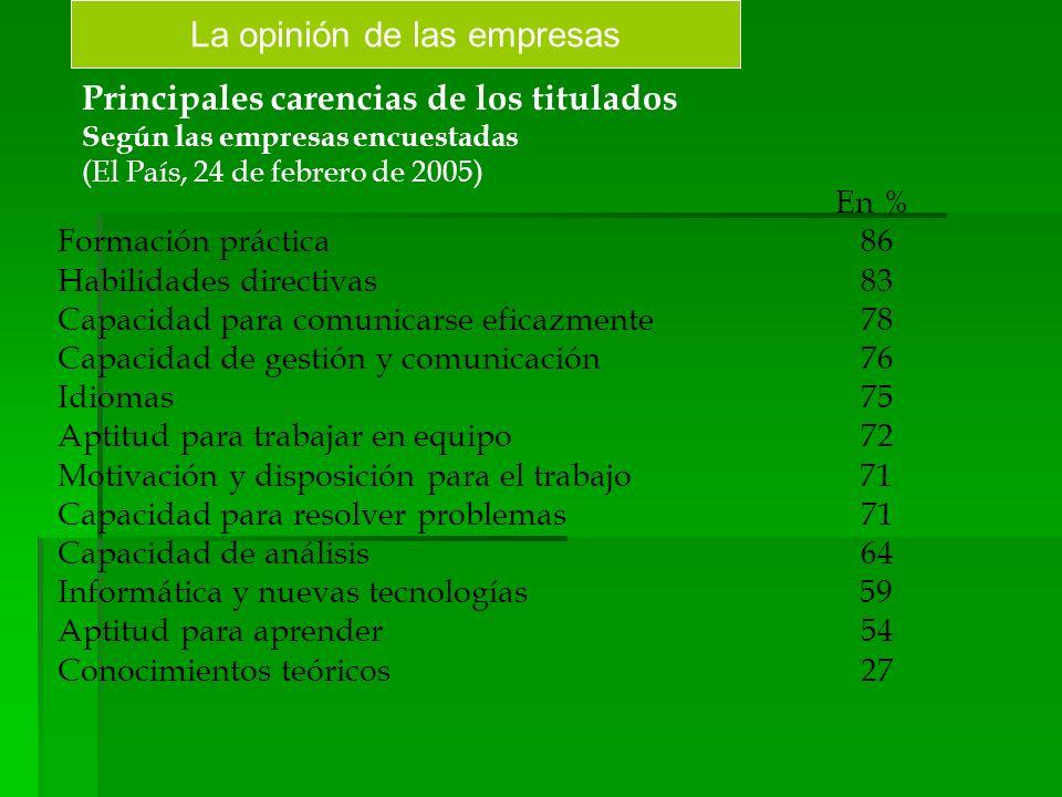 Principales carencias de los titulados Según las empresas encuestadas (El País, 24 de febrero de 2005) En % Formación práctica86 Habilidades directiva