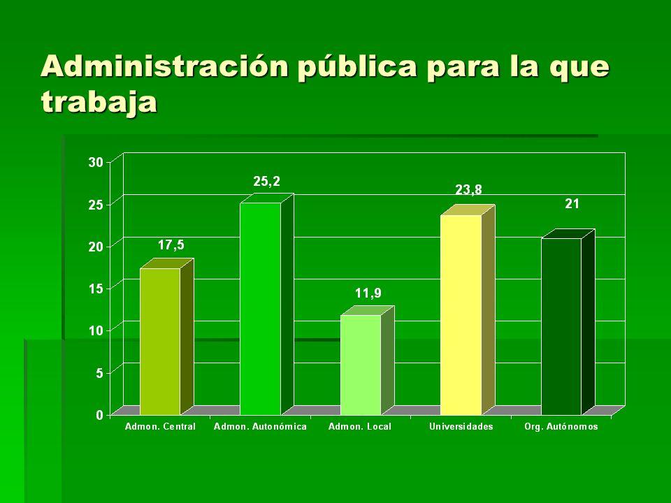 Administración pública para la que trabaja
