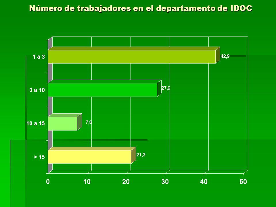 Número de trabajadores en el departamento de IDOC