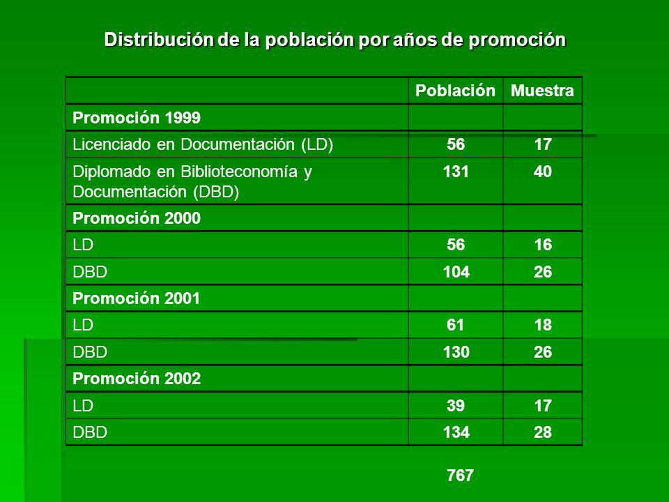 Distribución de la población por años de promoción PoblaciónMuestra Promoción 1999 Licenciado en Documentación (LD)5617 Diplomado en Biblioteconomía y