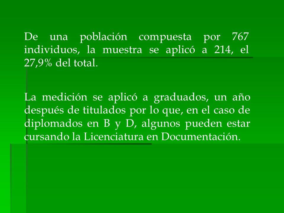 La medición se aplicó a graduados, un año después de titulados por lo que, en el caso de diplomados en B y D, algunos pueden estar cursando la Licenci