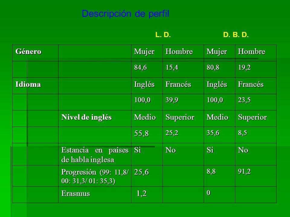 Descripción de perfil GéneroMujerHombreMujerHombre 84,615,480,819,2 IdiomaInglésFrancésInglésFrancés 100,039,9100,023,5 Nivel de inglés MedioSuperiorM