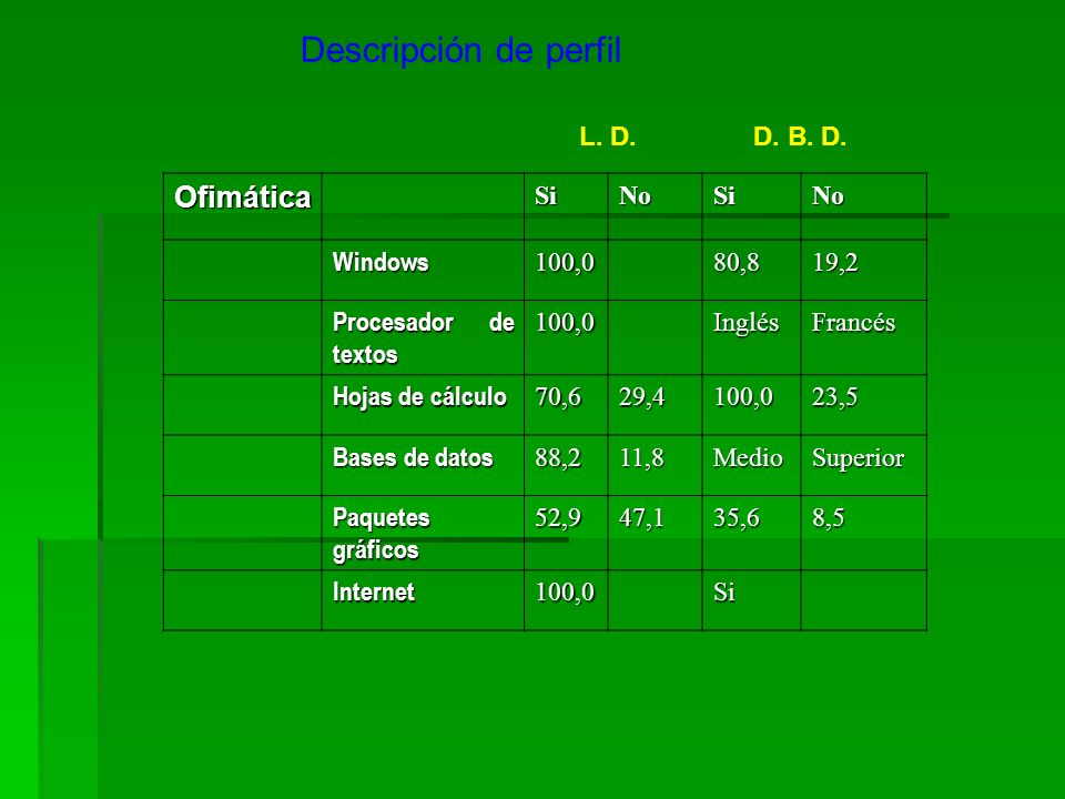 Descripción de perfil L. D.D. B. D. OfimáticaSiNoSiNo Windows100,080,819,2 Procesador de textos 100,0InglésFrancés Hojas de cálculo 70,629,4100,023,5