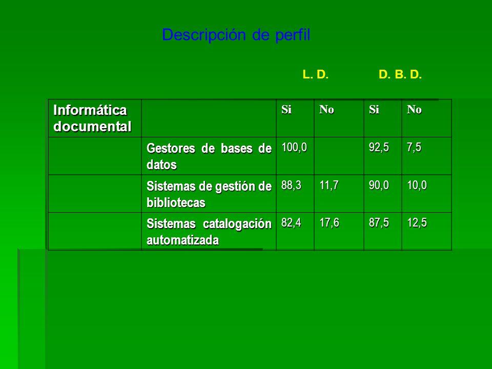 Descripción de perfil L. D.D. B. D. Informática documental SiNoSiNo Gestores de bases de datos 100,092,57,5 Sistemas de gestión de bibliotecas 88,311,