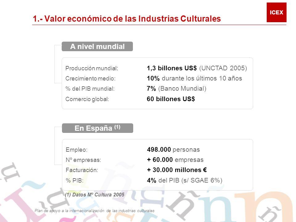 1.- Valor económico de las Industrias Culturales (1) Datos Mº Cultura 2005 Producción mundial :1,3 billones US$ (UNCTAD 2005) Crecimiento medio: 10% durante los últimos 10 años % del PIB mundial: 7% (Banco Mundial) Comercio global: 60 billones US$ A nivel mundial Empleo: 498.000 personas Nº empresas: + 60.000 empresas Facturación: + 30.000 millones % PIB: 4% del PIB (s/ SGAE 6%) En España (1) Plan de apoyo a la internacionalización de las industrias culturales