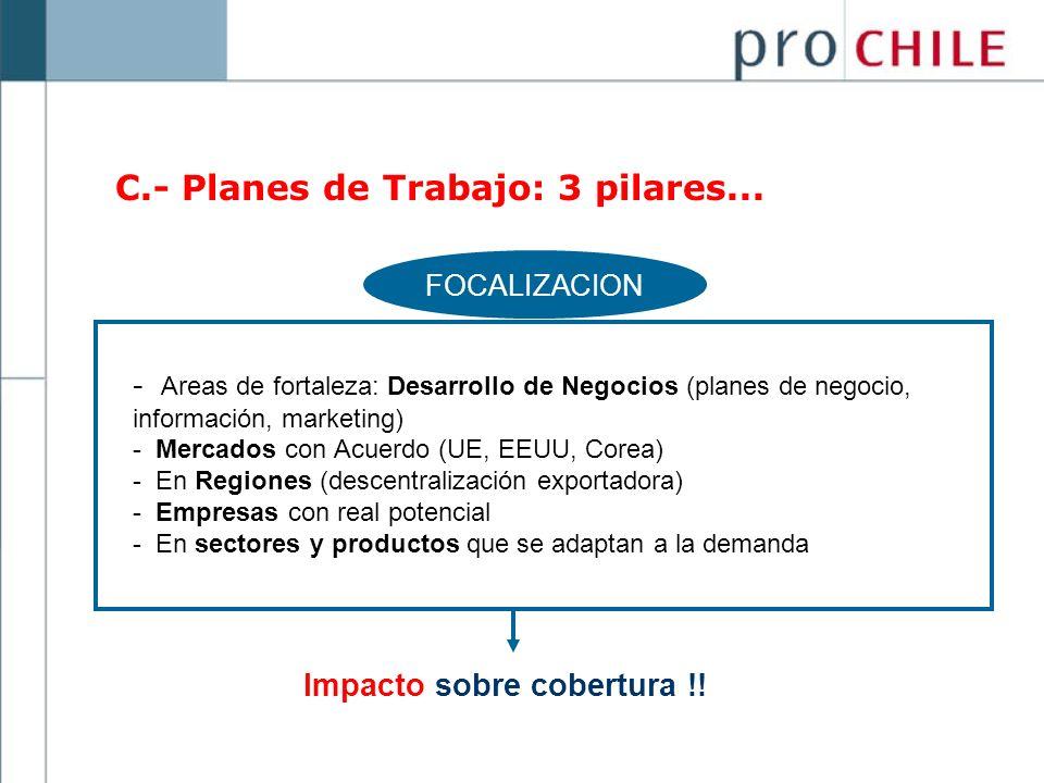 C.- Planes de Trabajo: 3 pilares... - Areas de fortaleza: Desarrollo de Negocios (planes de negocio, información, marketing) - Mercados con Acuerdo (U