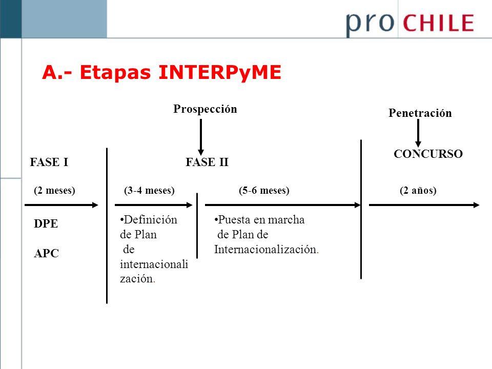 A.- Etapas INTERPyME Prospección FASE IFASE II (2 meses)(3-4 meses)(5-6 meses) Penetración CONCURSO (2 años) DPE APC Definición de Plan de internacion